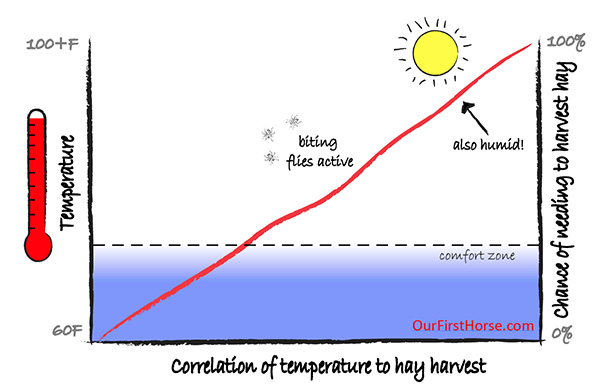Correlation of hay time and temperature